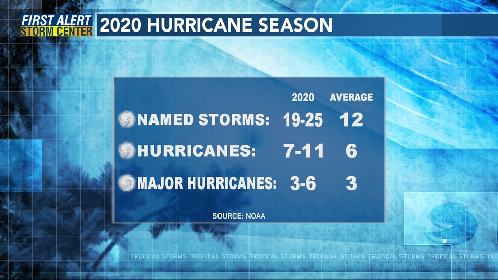 The NHC forecast updated in August calls for 19-25 named storms this season.