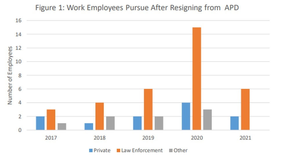 Chart: Work Employees Pursue After Resigning from APD