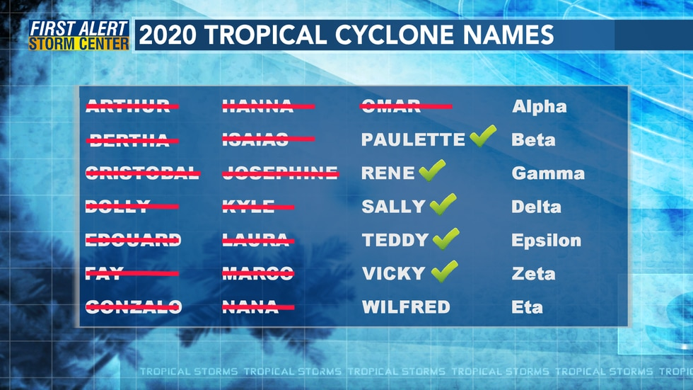 Once Wilfred is used, the NHC will begin using the Greek alphabet for only the second time.