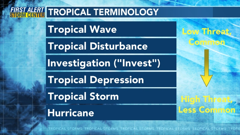Tropical terminology includes several words.