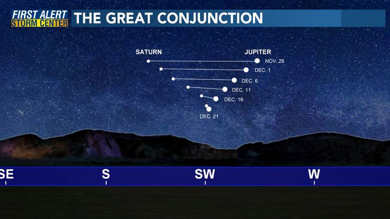 Saturn and Jupiter will only be 0.1 degrees apart in the night sky on December 21.