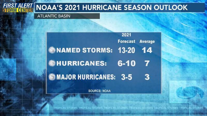 2021 Atlantic Hurricane Season