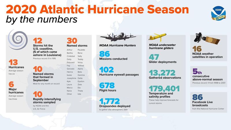 The 2020 Atlantic hurricane season is historic.