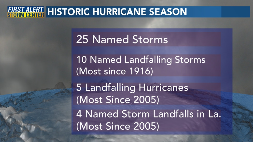 Hurricane Delta will make the 10th landfalling named storm this season.