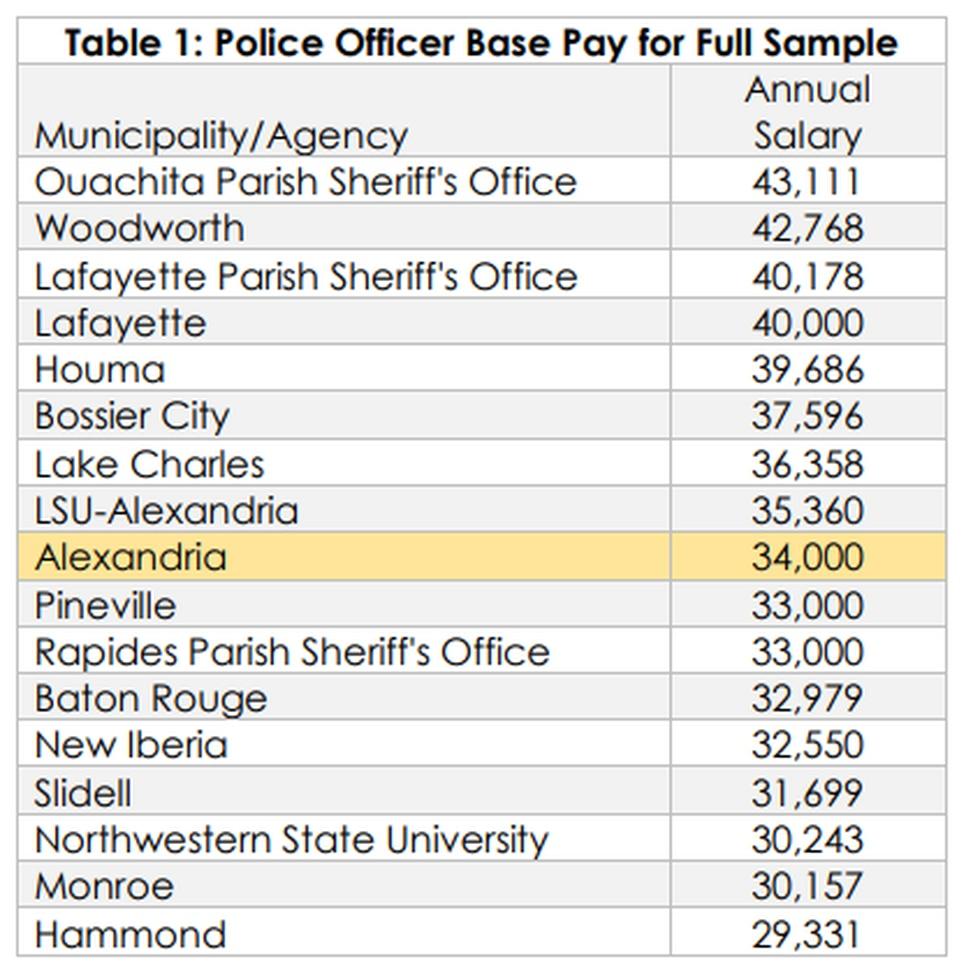 Chart: Police Officer Base Pay for Full Sample