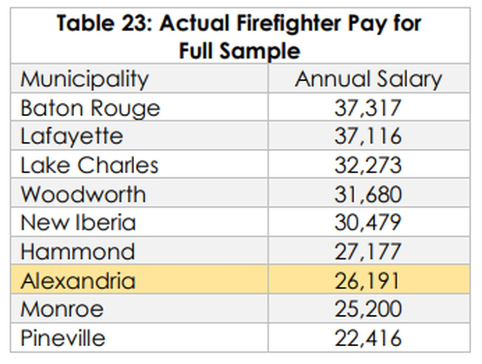 Chart: Average Actual Firefighter Pay for Full Sample (Vermillion Analytics)