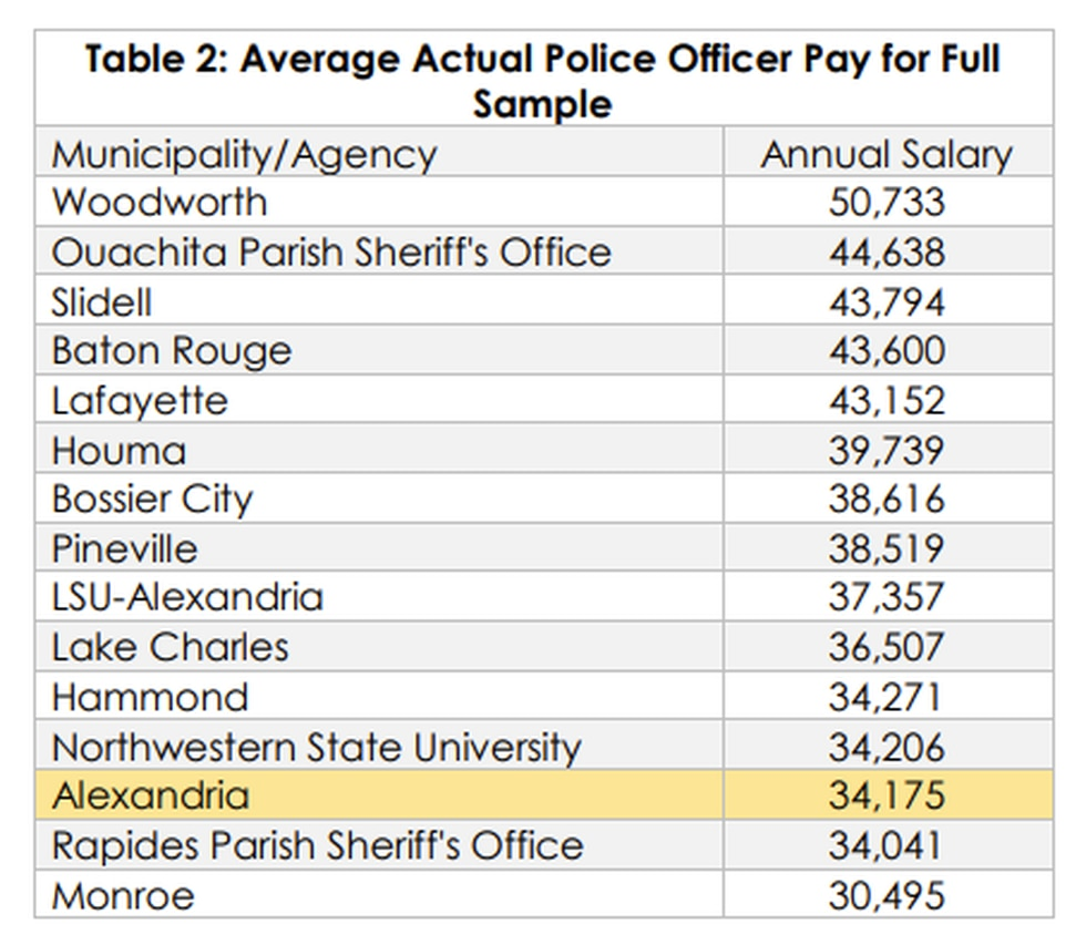 Chart: Average Actual Police Officer Pay for Full Sample